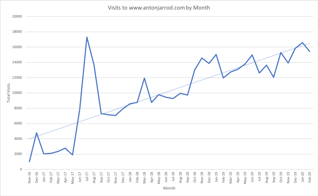 Line graph showing increasing visits per month to www.antonjarrod.com between November 2016 and February 2020